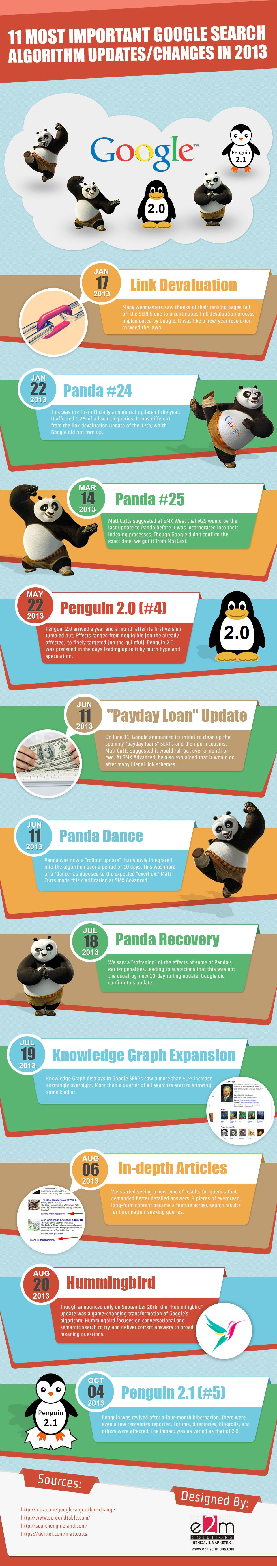 Google Changes in 2013 [Infographic]