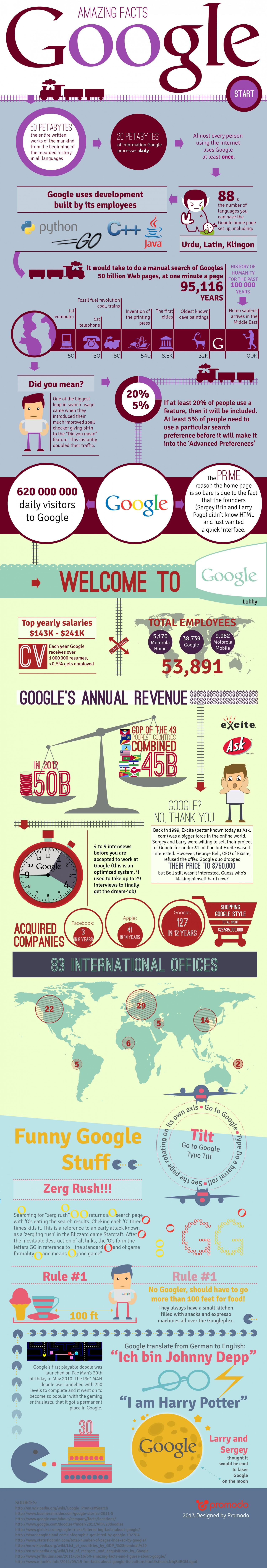 Inspirational Google Facts for Businesses to Learn From