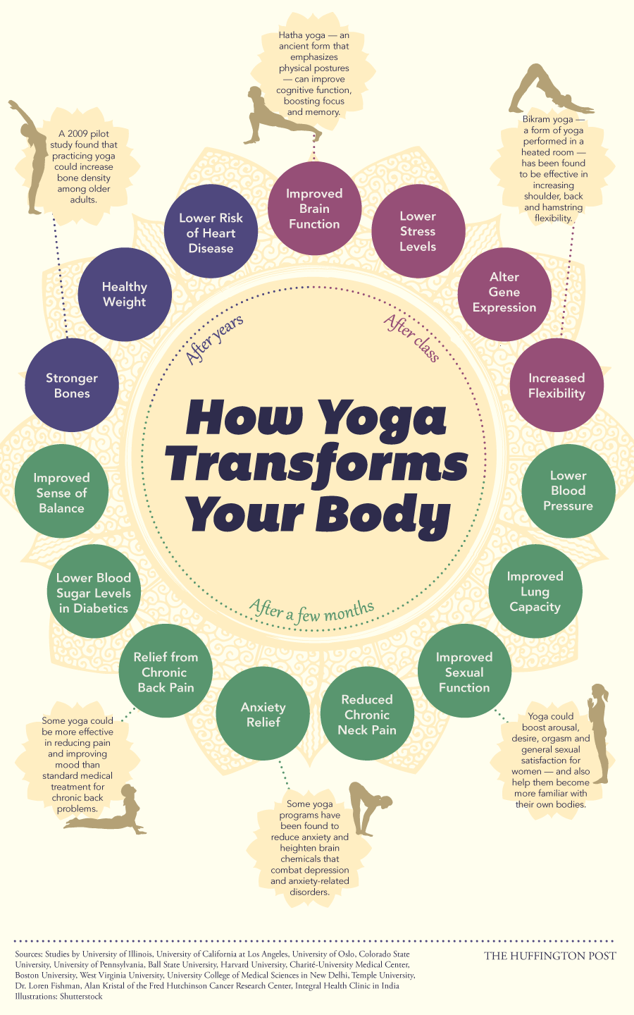 Yoga & Blogging - Writing in Stillness [Infographic]