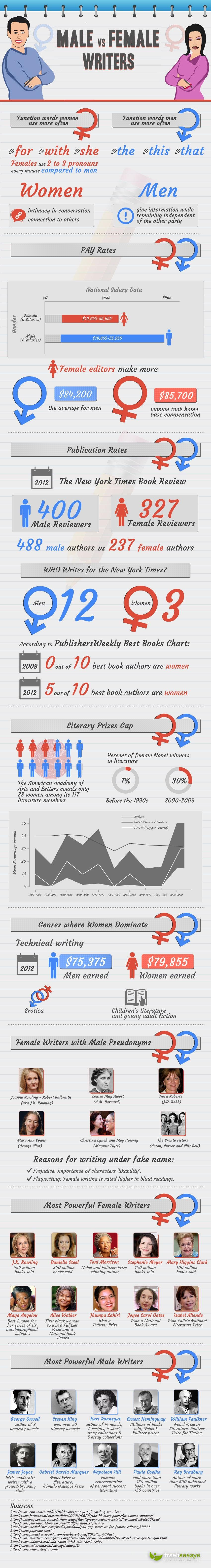 Comparing Male vs. Female Writers [INFOGRAPHIC]