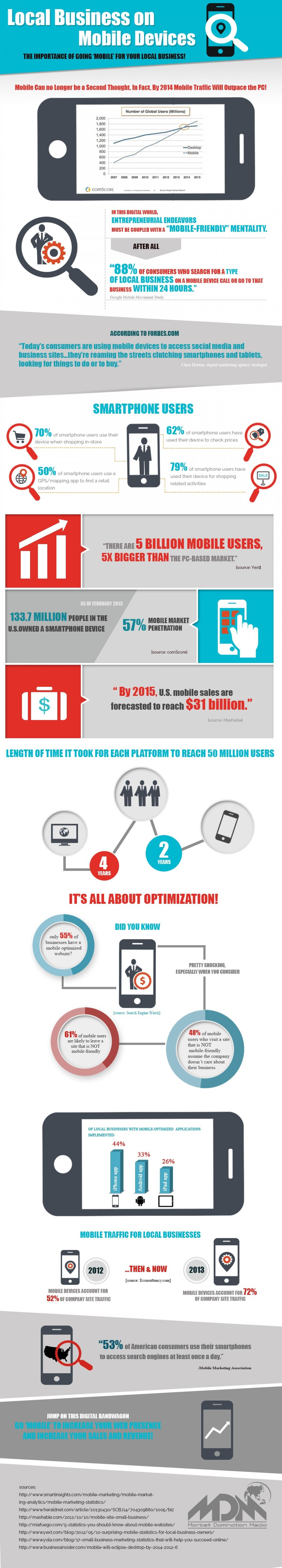 Why Your Business Should Go Mobile in 2014 [Infographic]
