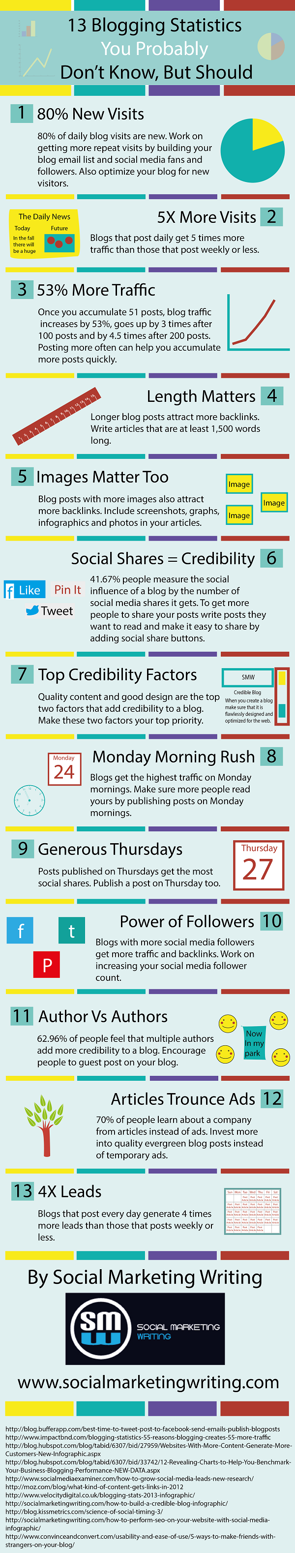 13 Blogging Stats to Help Your Blog Grow in 2014 [INFOGRAPHIC]