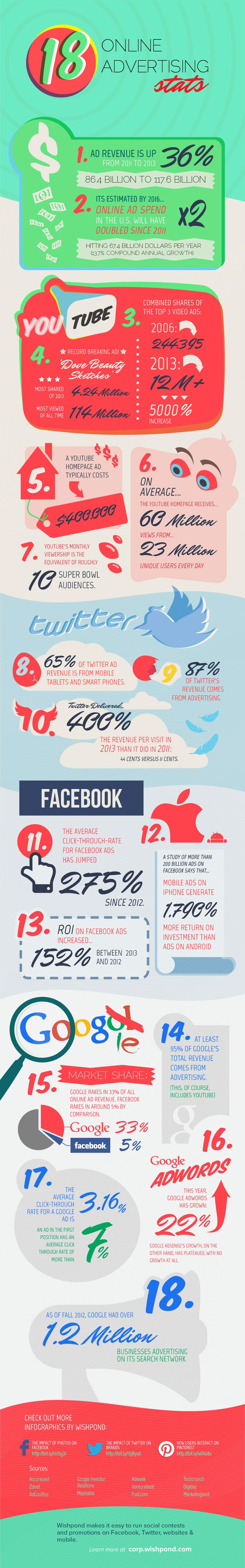 18 Online Advertising Stats from Big Brands 2014 [INFOGRAPHIC]