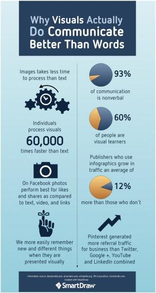 8 Reasons Why Visual Content is More Important Than Text [INFOGRAPHIC]