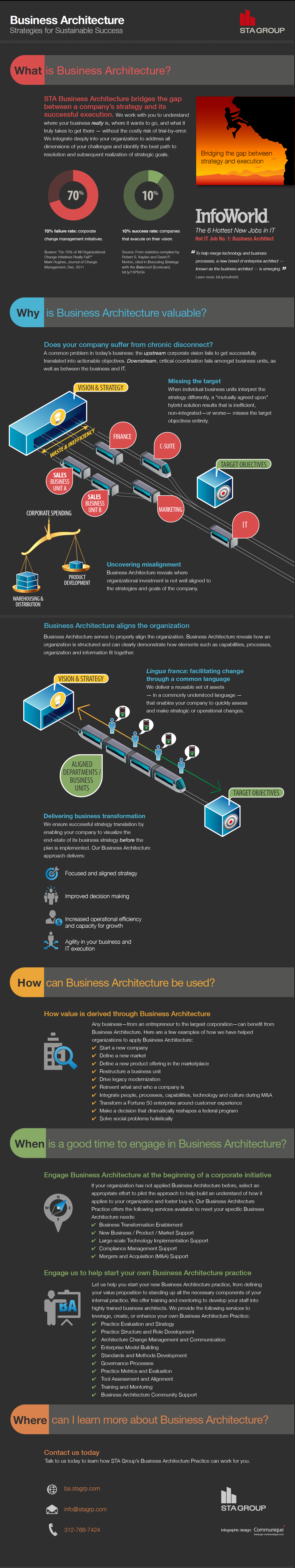 Business Architecture Strategies for Sustainable Success [INFOGRAPHIC]