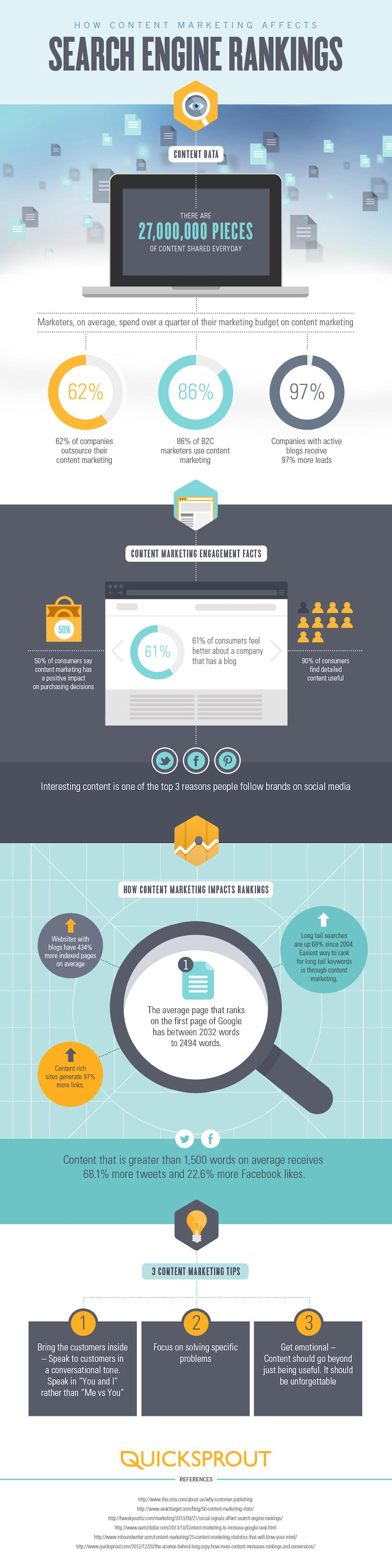 Content Marketing & Search Engine Marketing [INFOGRAPHIC]