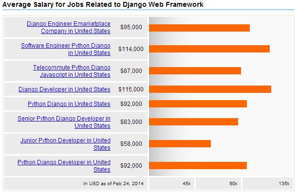 Django Developer Salary 2014