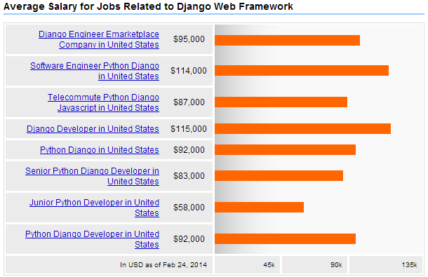 Django Developer Salary 2014