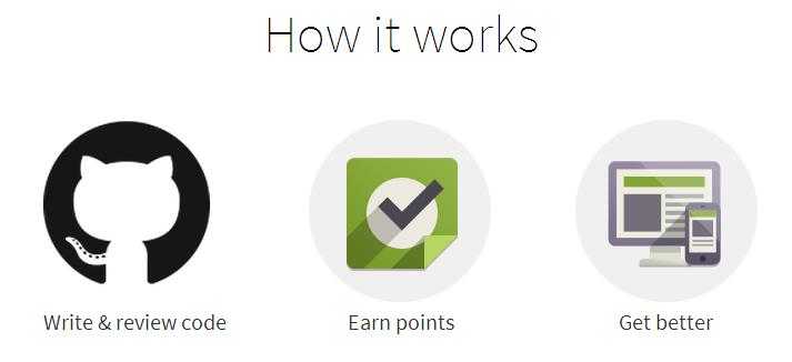 GitPoints - How It Works