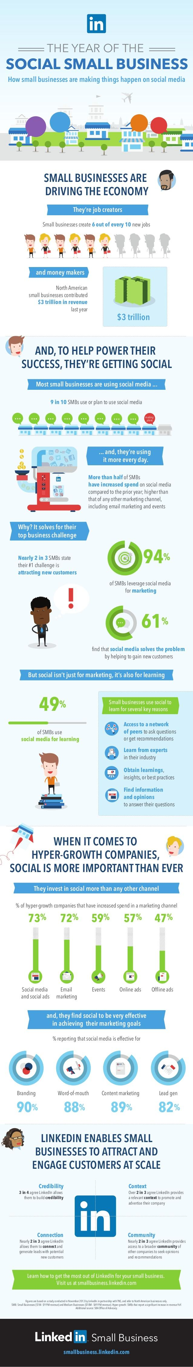 How Small Business are Making Things Happen on Social Media in 2014 [INFOGRAPHIC]