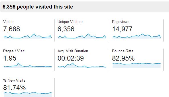 January Blog Growth