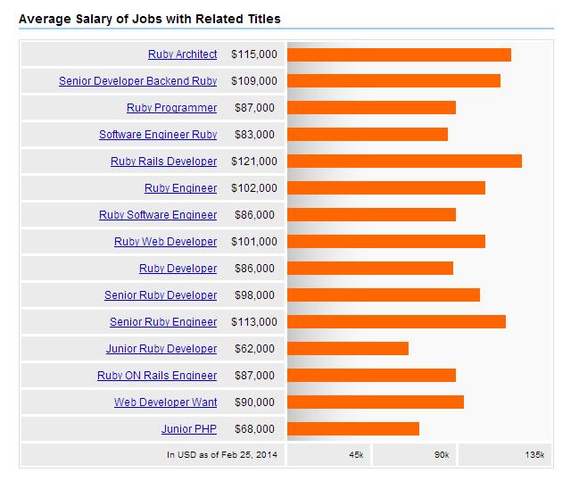 Ruby Development Salaries 2014