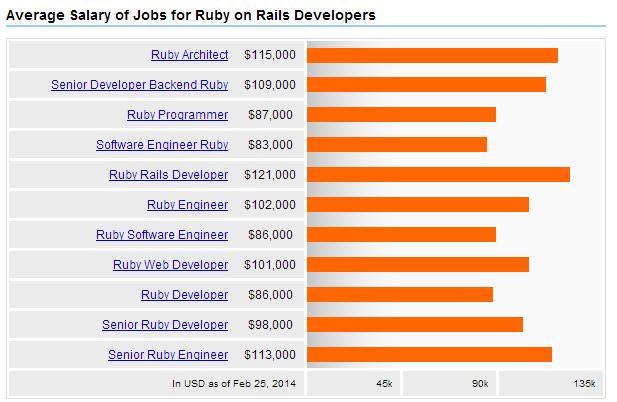 Ruby on Rails Salaries 2014
