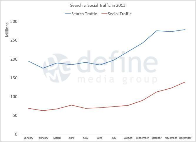 Search Traffic vs Social Traffic in 2013