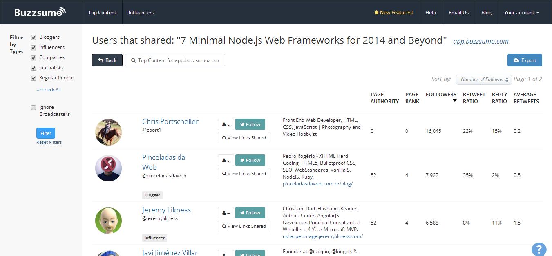 Sharers for  7 Minimal Node.js Web Frameworks for 2014 and Beyond