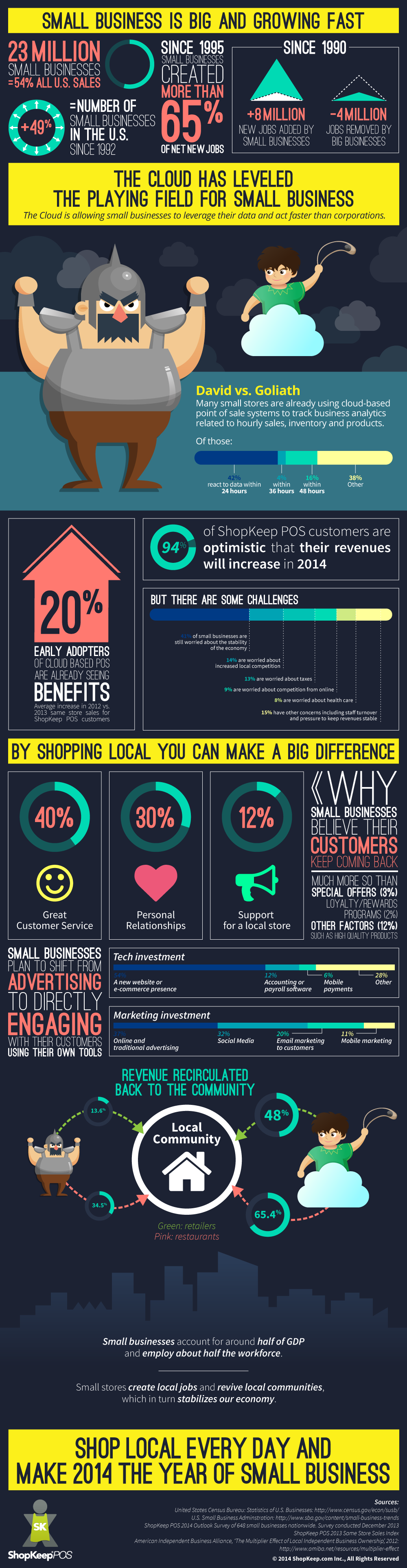 Small Business Growth in 2014 [INFOGRAPHIC]