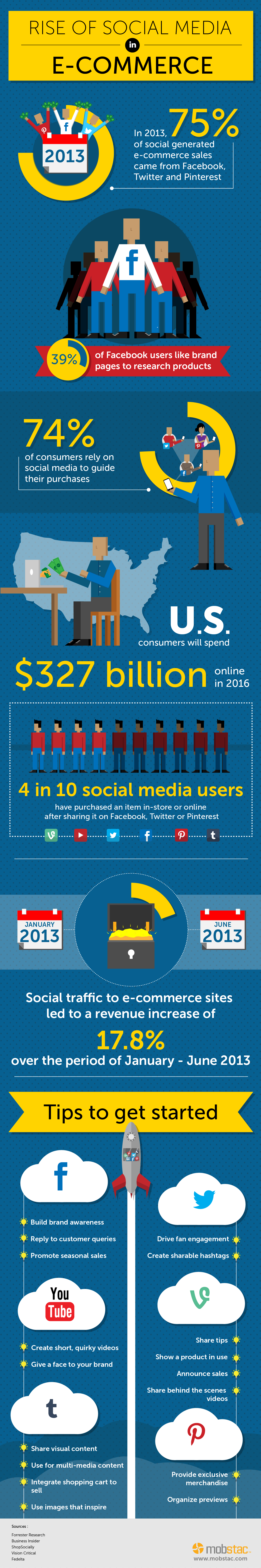 Social Media Impact on eCommerce Stores [INFOGRAPHIC]