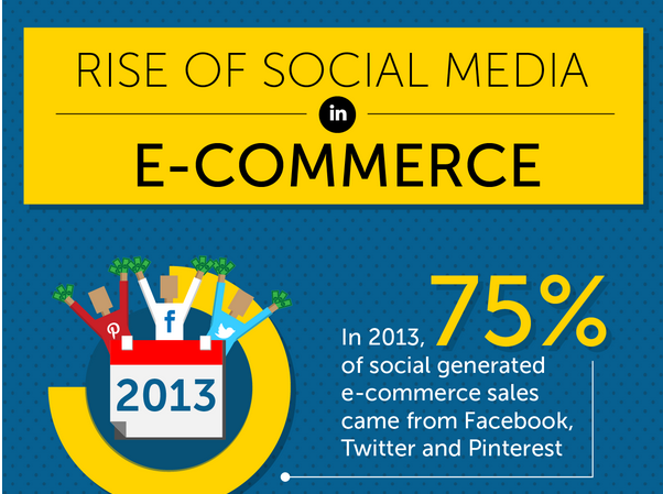Social Media Impact on eCommerce Stores