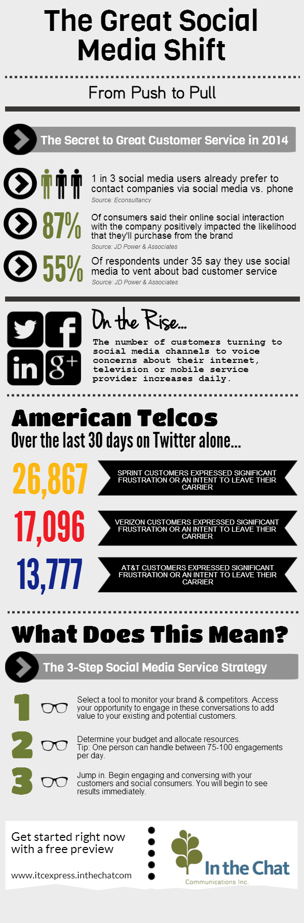 Social Media Strategy for Customer Service's in 2014 [INFOGRAPHIC]