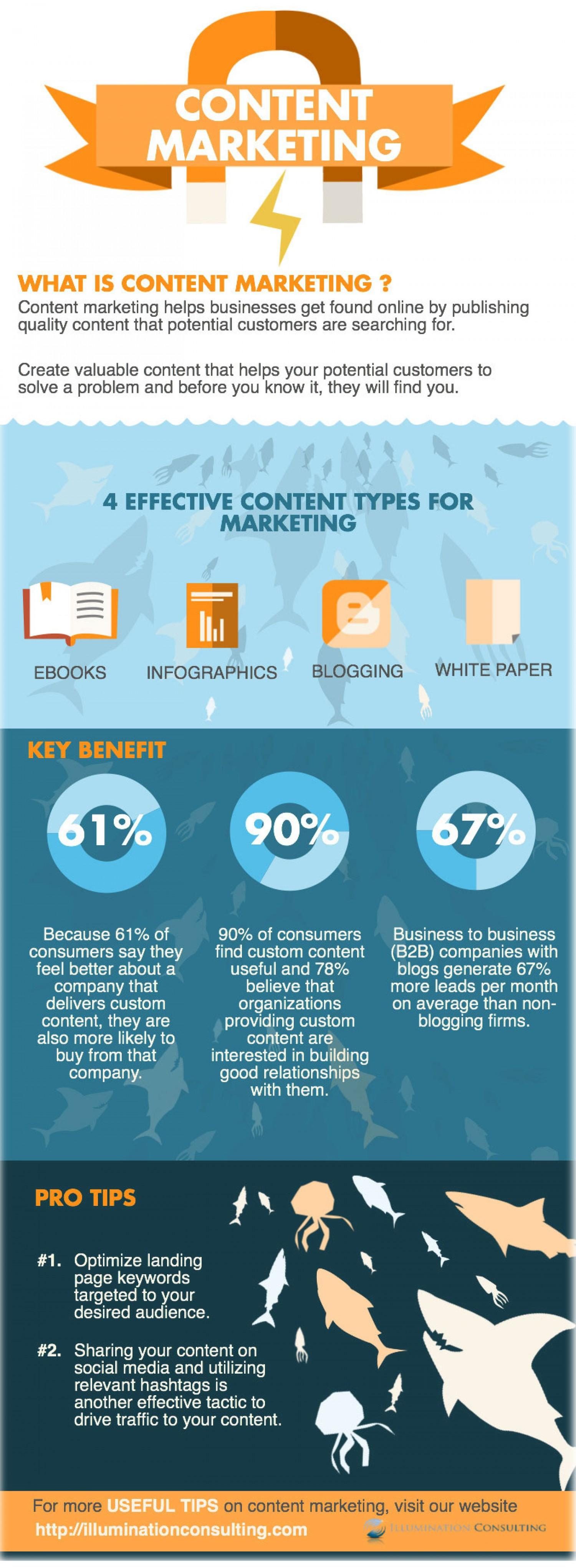Top 4 Content Types for Maximum Marketing Results [INFOGRAPHIC]
