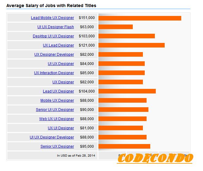UX Designer Salaries 2014