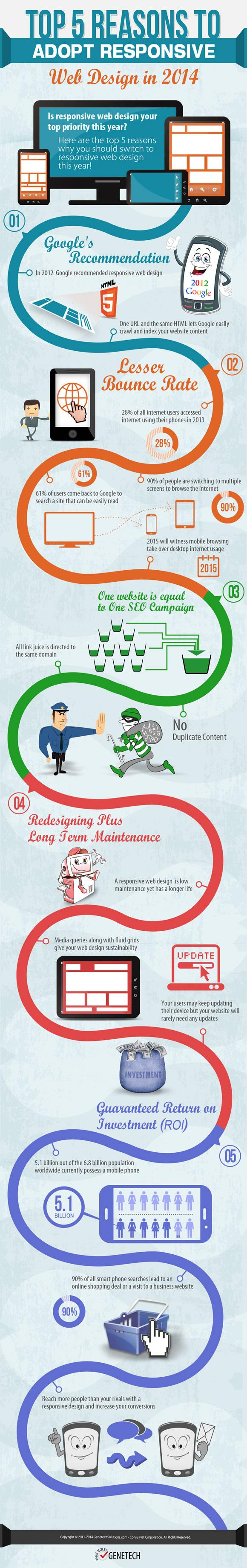 5 Reasons to Implement Responsive Web Design in 2014 [INFOGRAPHIC]
