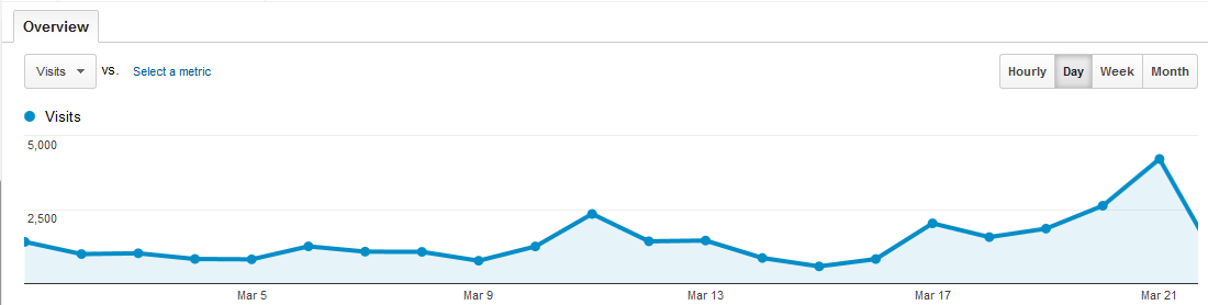 Audience Overview - Google Analytics