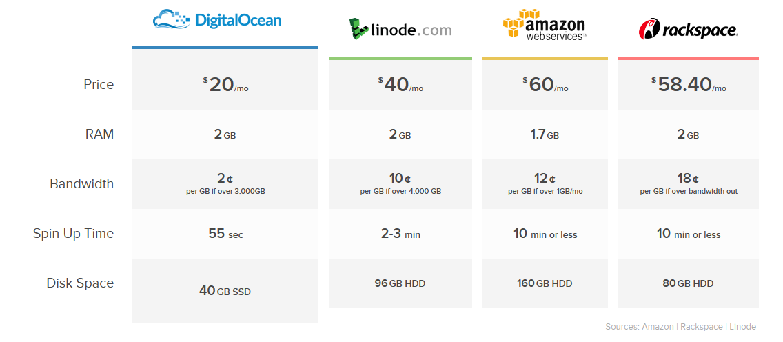 DigitalOcean price comparison