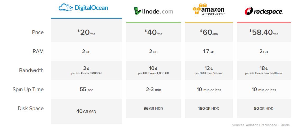 DigitalOcean price comparison