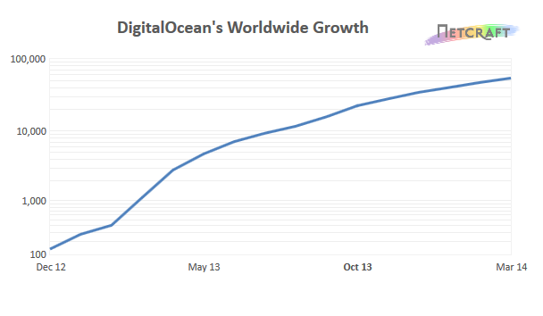 DigitalOcean's Worldwide Growth