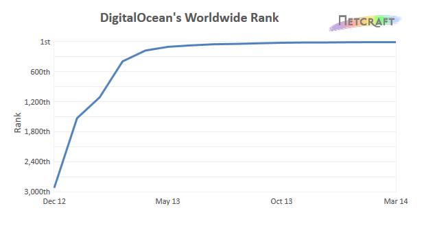 DigitalOcean's Worldwide Rank