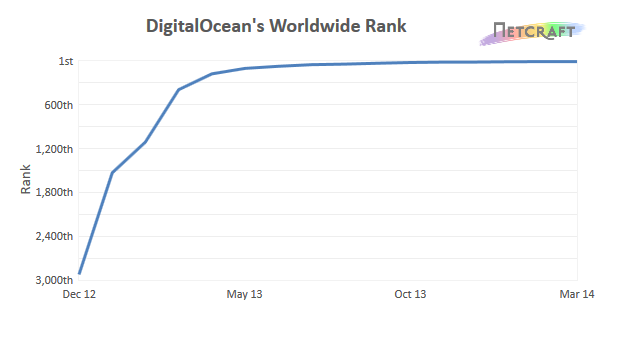 DigitalOcean's Worldwide Rank