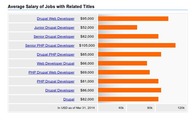 Drupal Salary 2014