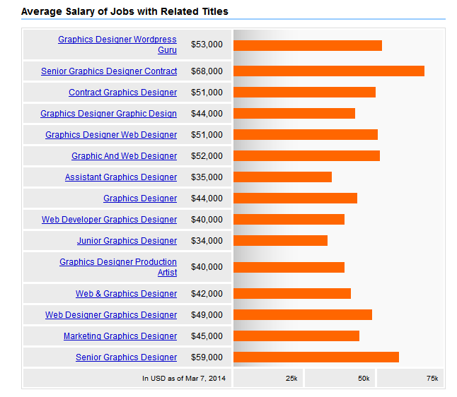 Graphic Designer Salary 2014