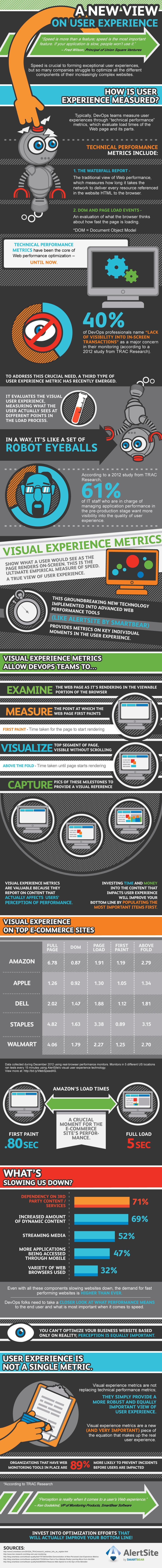 How UX Metrics are Changing the Way We Measure Web Speed [INFOGRAPHIC]