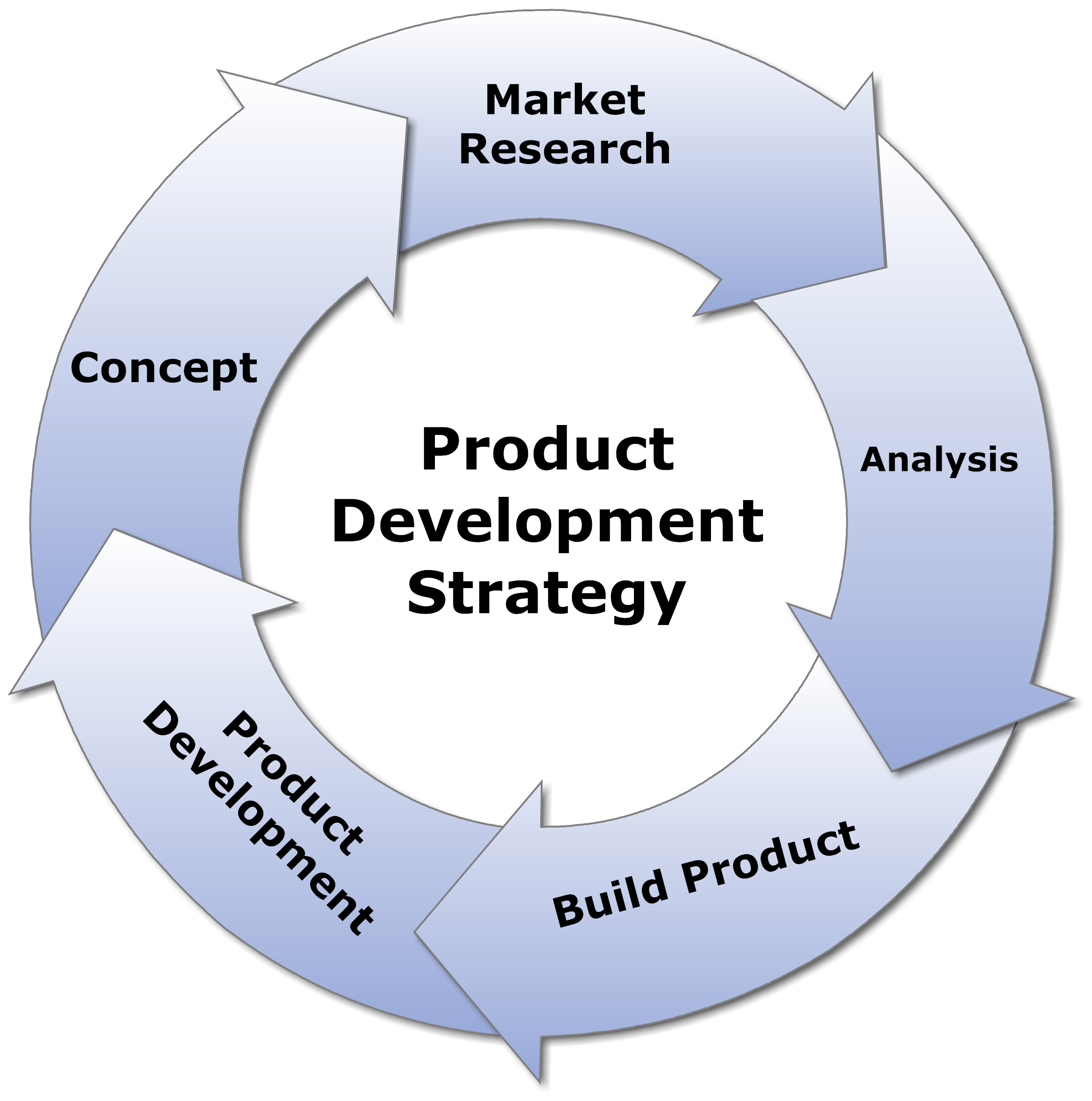 5 Tips for Your Product Development Strategy