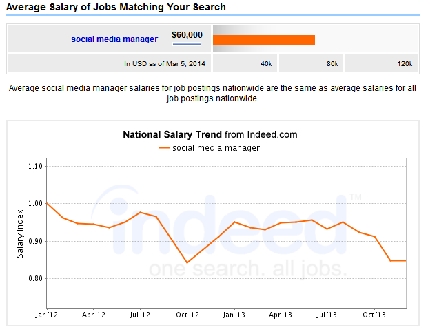 Social Media Manager Salary - Indeed.com