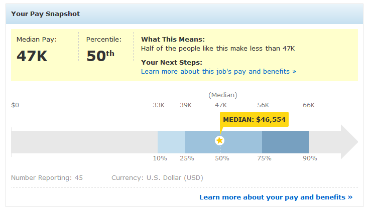 Social Media Manager Salary - PayScale