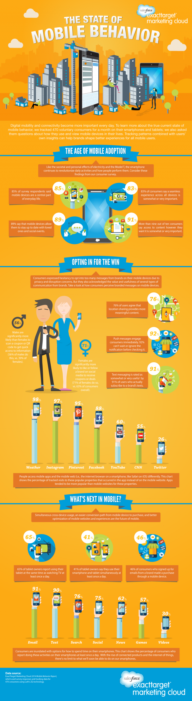 State of Mobile Behavior and Usage Report 2014 [INFOGRAPHIC]
