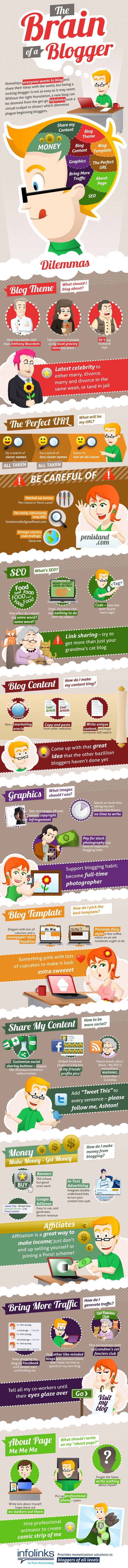 The Way of a Blogger and How He Thinks [INFOGRAPHIC]