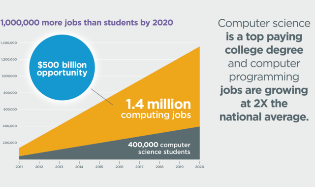 Computer Science Jobs 2014