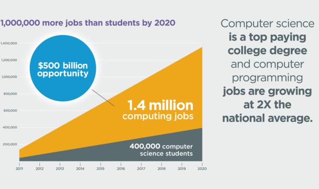 Computer Science Jobs 2014