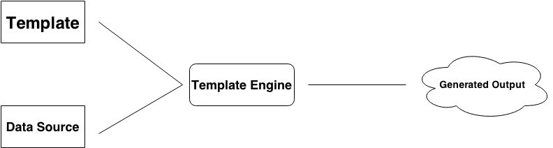 JavaScript Template Engines