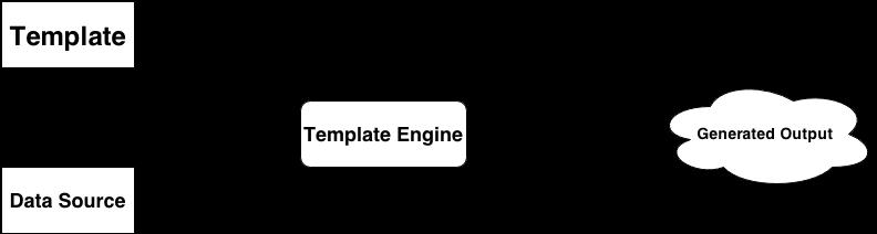 JavaScript Template Engines