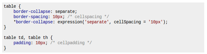 Setting Up cellpadding & cellspacing in CSS