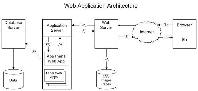 Web Application Architectures Coursera Web Development