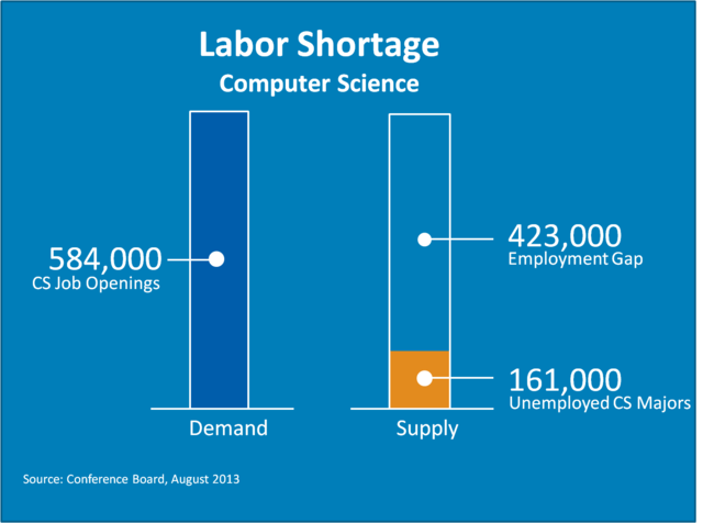 computer science supply demand