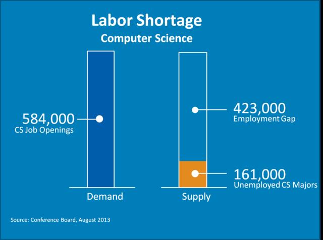 computer science supply demand