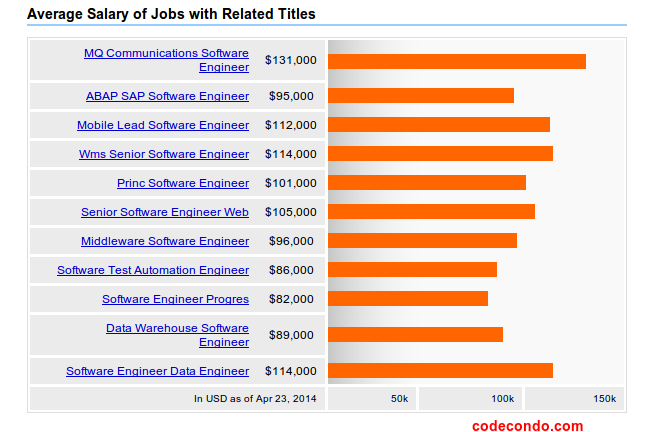 What's the Software Engineer Salary in 2014?