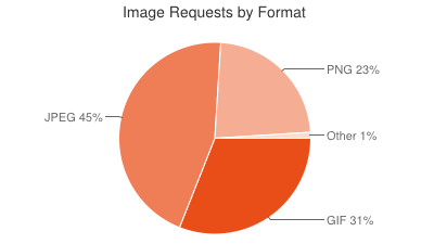 Common Image Formats on the Web